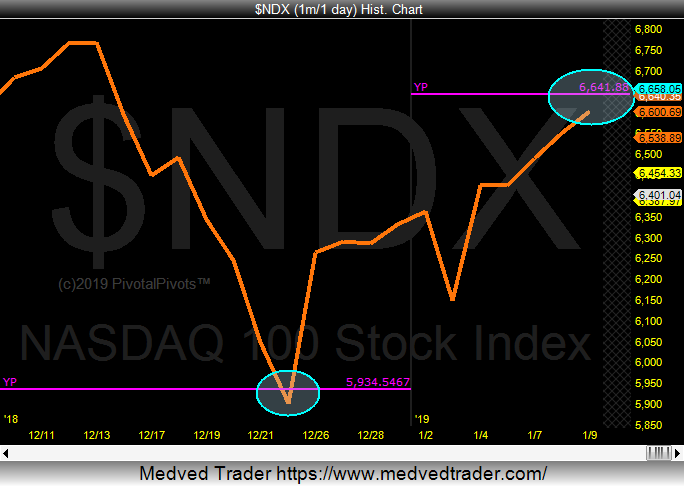 nasdaq 100 investing research chart yearly pivot analysis_january 10