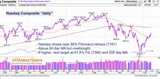nasdaq composite fibonacci targets correction chart investing january 18