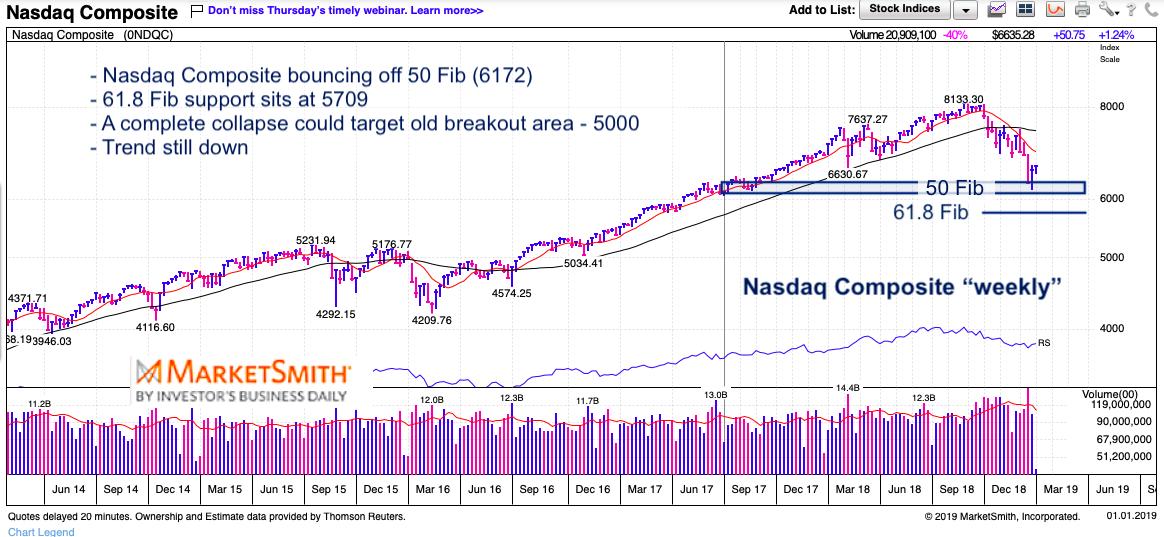 nasdaq composite weekly chart january 2 investing analysis