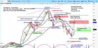 netflix earnings stock higher rally analysis investing forecast_chart january 15