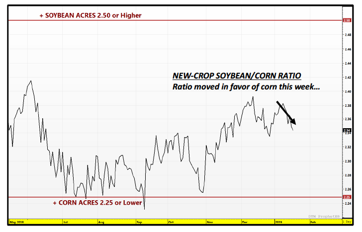 new crop soybeans to corn ratio chart outlook forecast year 2019