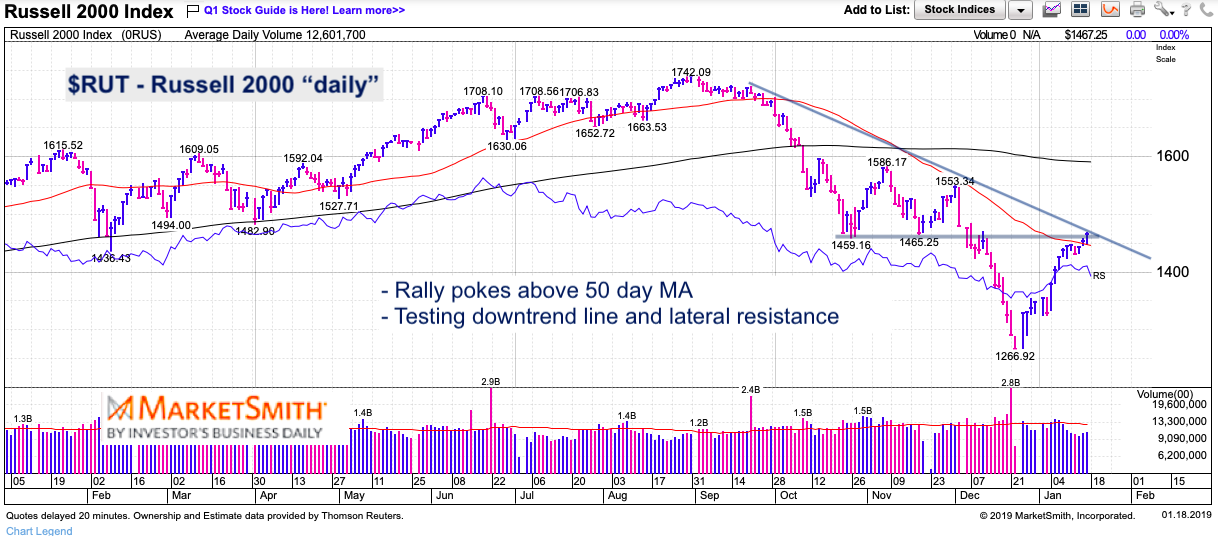 russell 2000 rally testing resistance stock market downtrend chart january 18