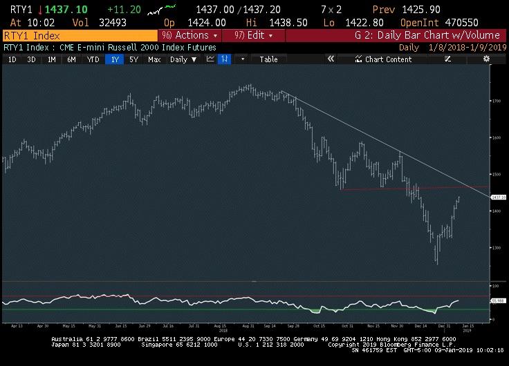 russell 2000 stock chart rally resistance bearish january 10