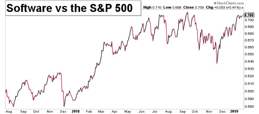software sector stocks performance versus sp 500 bullish january 2019