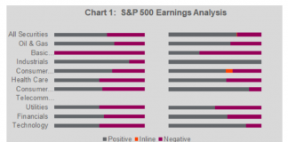 s&p 500 earnings analysis by sector first quarter year 2019