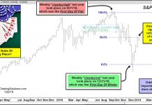 s&p 500 fibonacci rally retracement important reversal january investing research