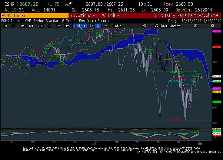s&p 500 futures stock market chart analysis price targets rally january 16