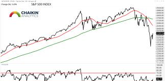 s&p 500 index chart analysis stock market correction low reversal rally forecast_january 2019