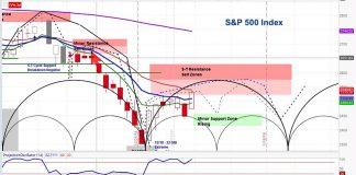 s&p 500 index investing forecast stock market correction chart_week january 7