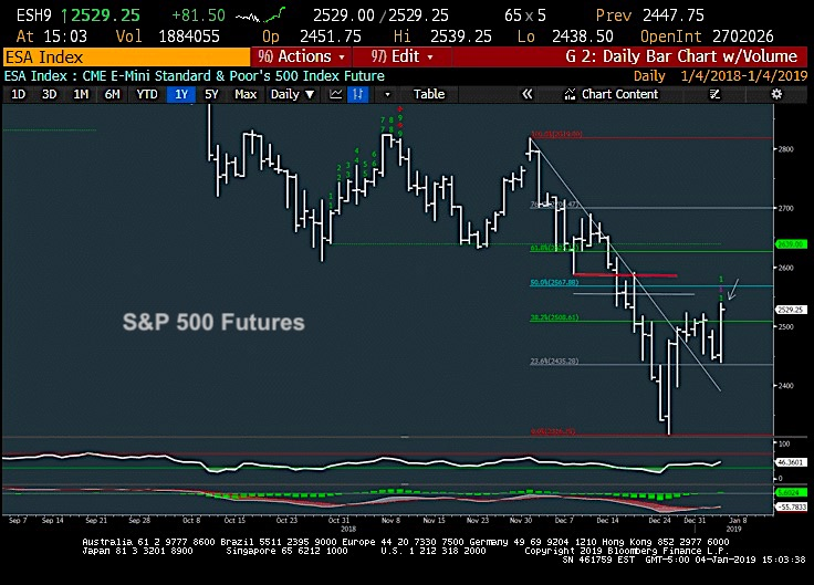 s&p 500 index rally higher investing analysis wave 4 elliott wave chart_january 4
