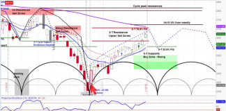 s&p 500 index stock analysis investing end january correction decline