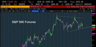 s&p 500 index trading price triangle pattern chart january 29