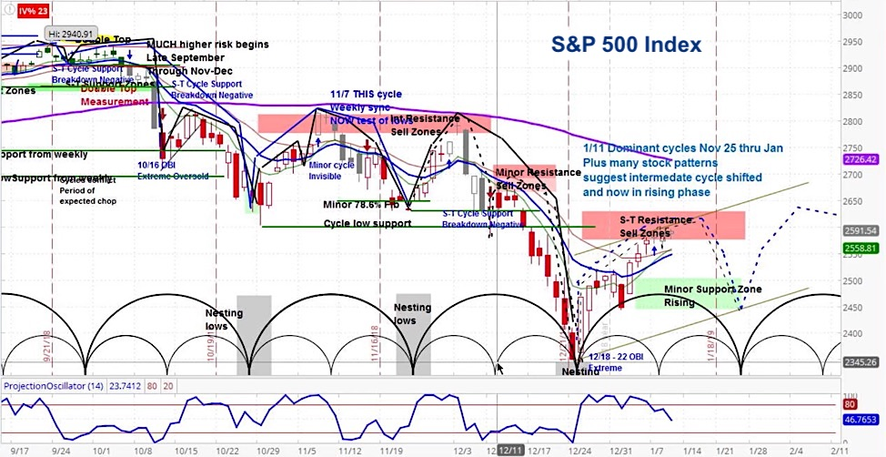 s&p 500 stock market forecast outlook investing january february chart
