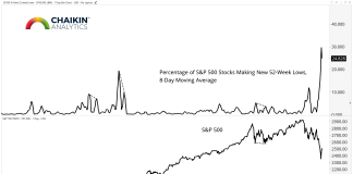 s&p 500 stocks making 52 week lows_january 2019 analysis correction research
