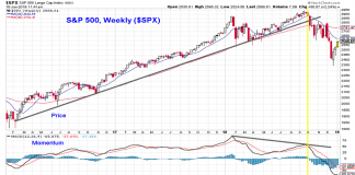 s&p 500 weekly chart analysis correction rally resistance january 11