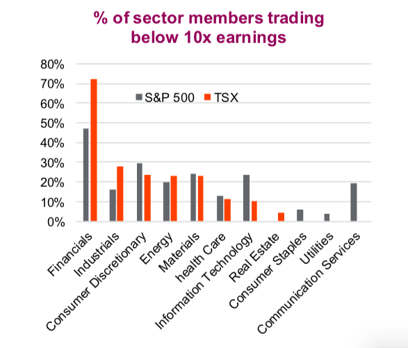 s&p sectors trading below 10 times earnings_attractive valuations_year 2019