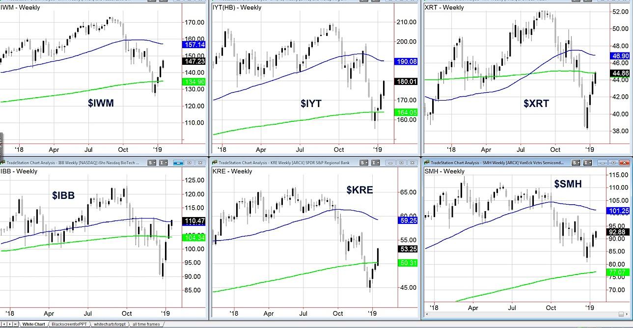 stock market etfs economic sensitive analysis investing january 21 week