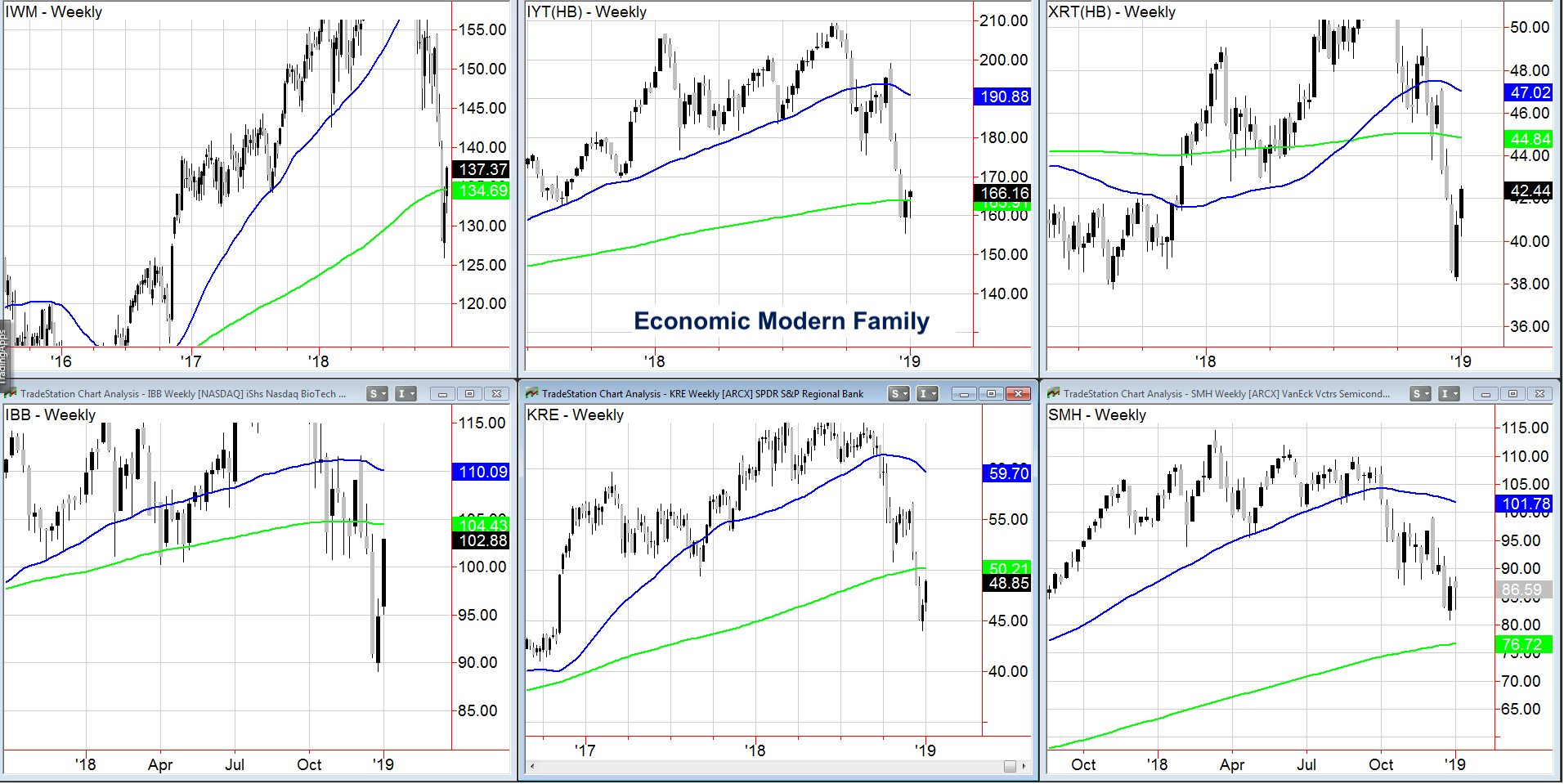 stock market etfs investing analysis research week january 7_economic modern family