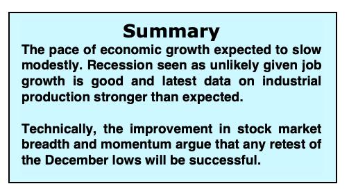 stock market fundamentals economic data analysis investing research_22 january year 2019