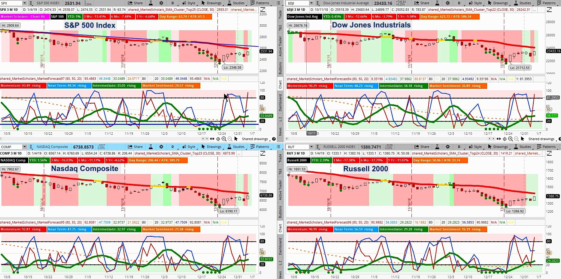 stock market indexes correction bounce analysis january 7 chart