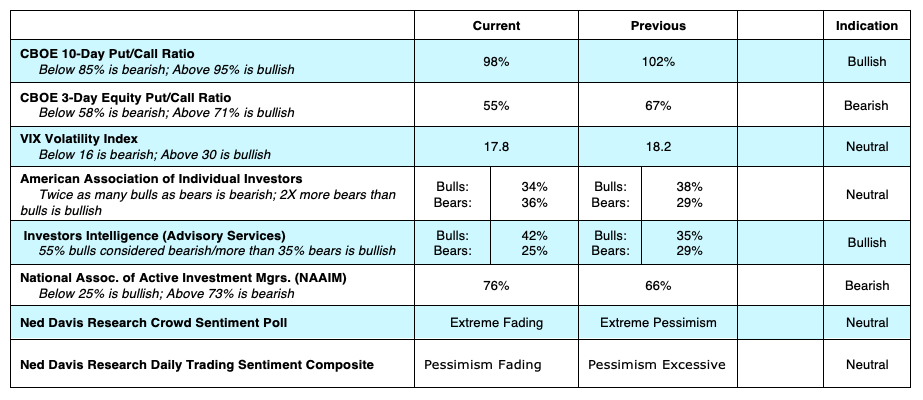 stock market indicators options equity cboe put call vix data january 22