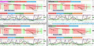 stock market indices analysis trends investing january 14 weekly chart