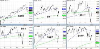 stock market sector etfs technical investing analysis trends bullish_january_year 2019