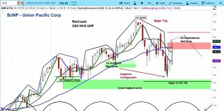 union pacific stock research forecast unp january 8 investing chart