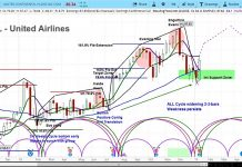 united airlines earnings stock ual investing research outlook chart_year 2019