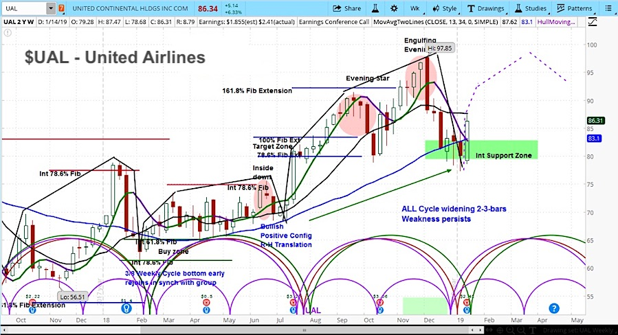 United Airlines Earnings Stock Ual Investing Research Outlook Chart Year 2019