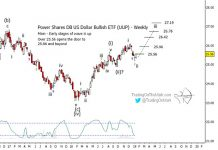 us dollar etf uup elliott wave forecast higher targets year 2019 chart