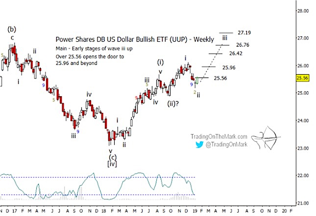 us dollar etf uup elliott wave forecast higher targets year 2019 chart