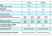 us equities options sentiment indicators investing analysis january 14
