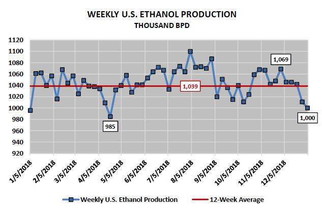 us ethanol production corn china analysis january year 2019