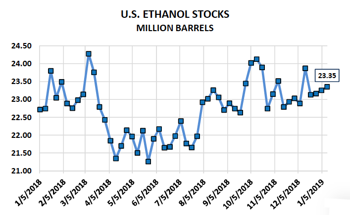us ethanol stocks data by week_one year chart_ 21 january 2019