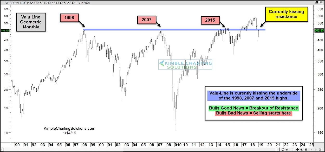 valu line geometric index stock market correction trend lower decline january year 2019