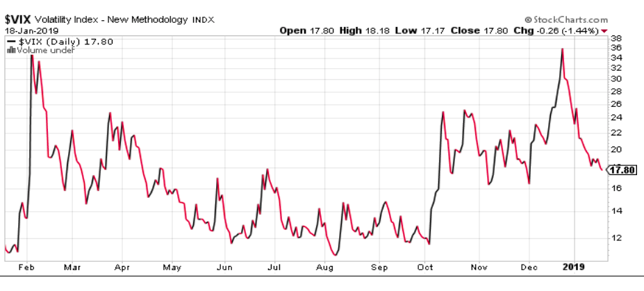 vix volatility index investing analysis research decline stocks january 2019