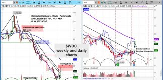 wdc western digital stock research forecast short long term analysis january 25