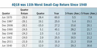 worst 4th quarter small cap stock returns history data research investing