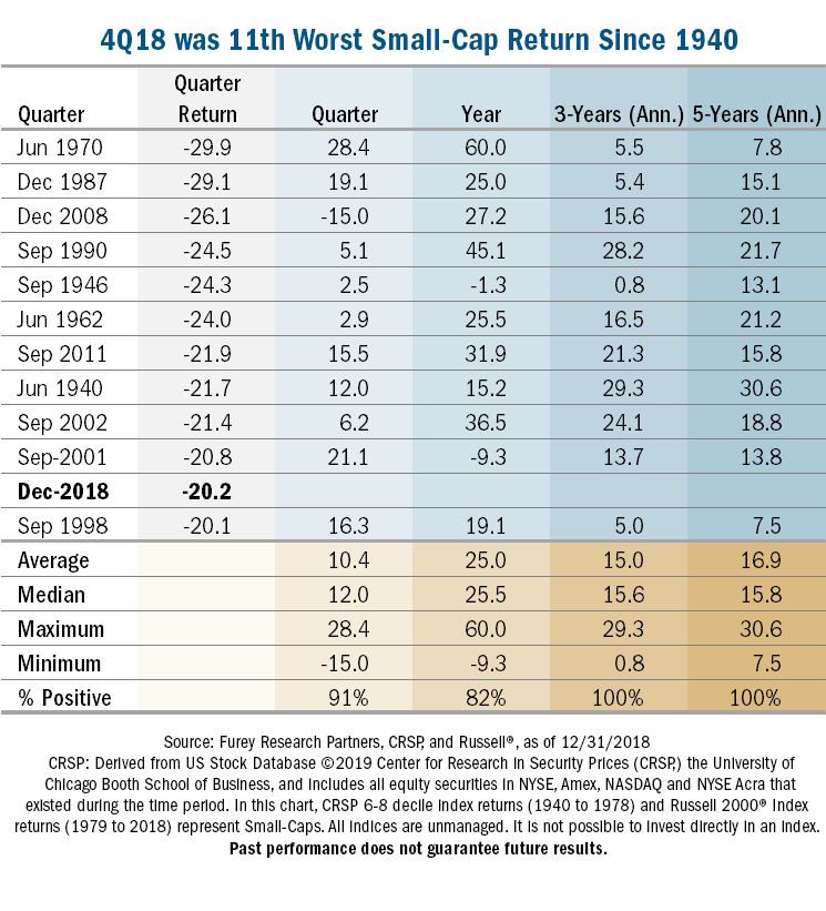 worst 4th quarter small cap stock returns history market volatility data investing