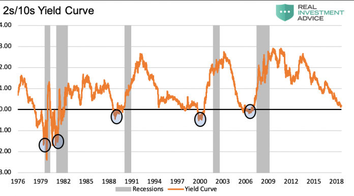 10 2 yield curve treasury chart economy recession year 2019