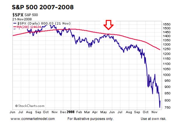 2007 2008 bear market failed rally attempts stock chart