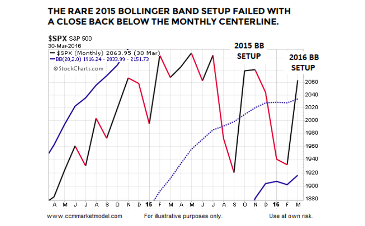 Bollinger bands stocks screener