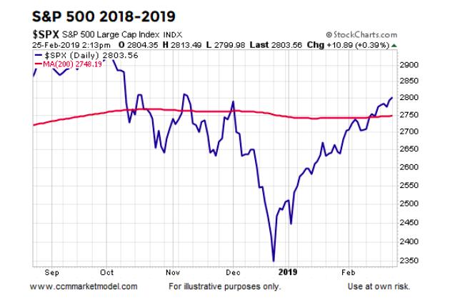 2018 2019 years stock market correction recovery rally bullish chart