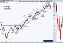 alphabet googl stock research bearish trend breakdown february