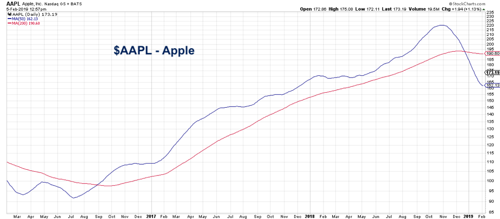 apple stock price indicators aapl bearish moving averages declining february