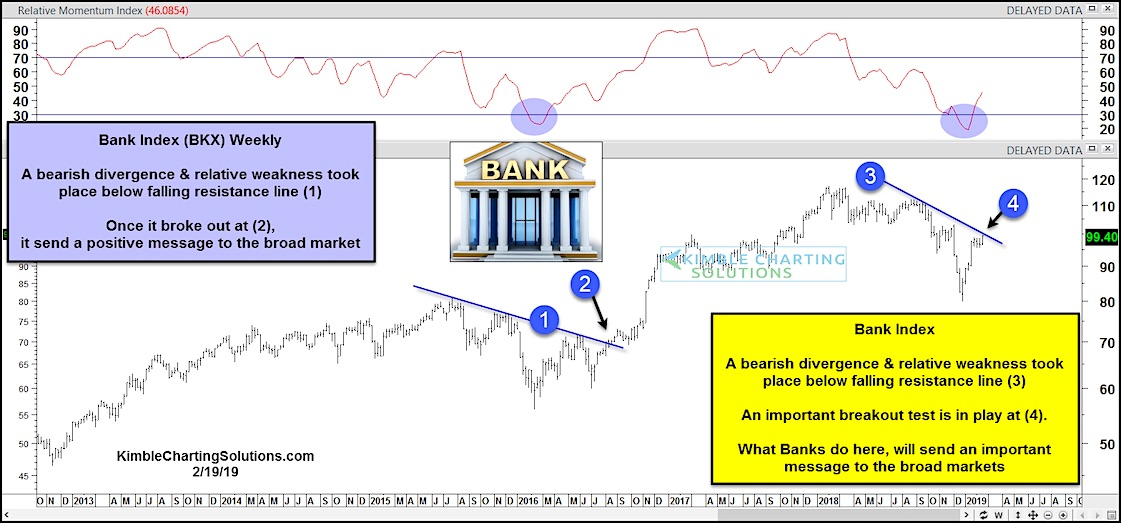 bank index stock market important price resistance breakout higher_february 20