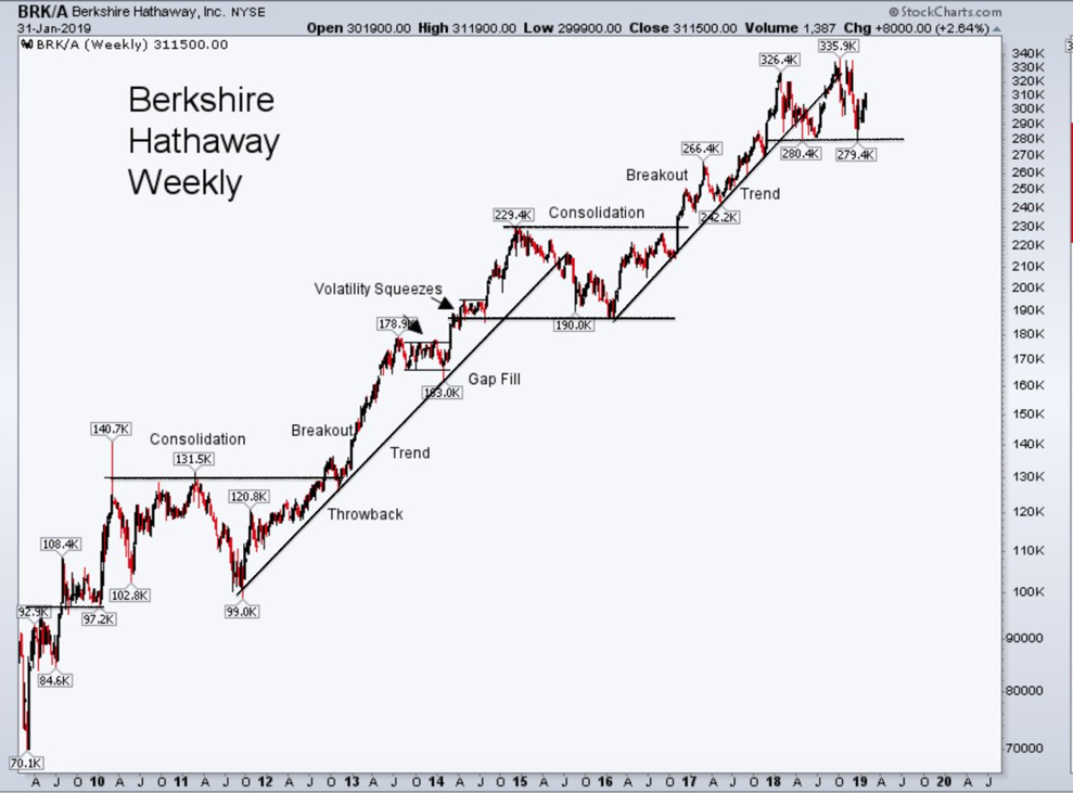 berkshire hathaway brk investing chart analysis research february 2019
