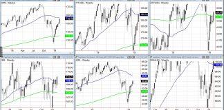 best stock market etfs investing trends bullish higher week february 15