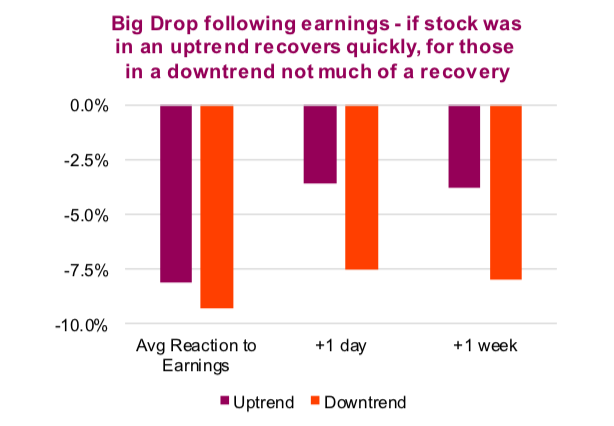 big stock decline earnings reaction investing strategies chart